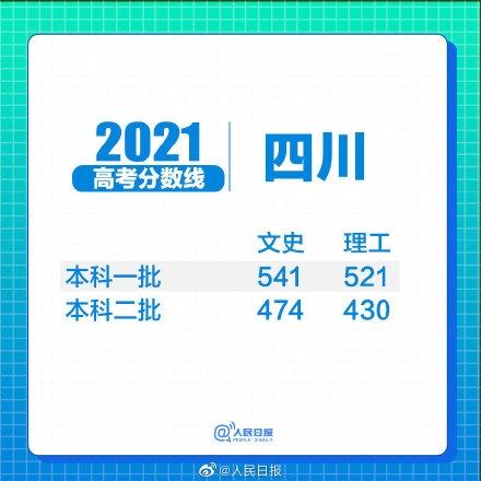 2021四川高考分数线公布